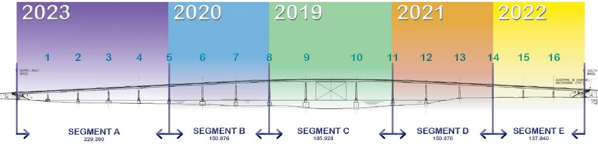 A visual image of the construction years